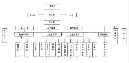 建筑公司组织架构图模板:  建筑公司组织架构图类型   组织结构图